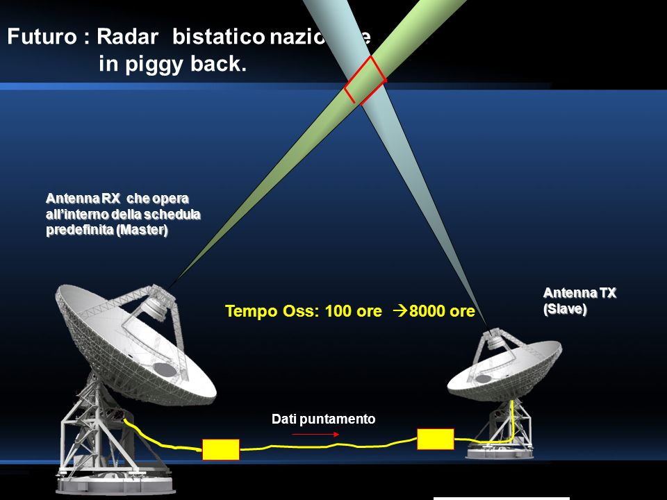 Futuro : Radar bistatico nazionale in piggy back.