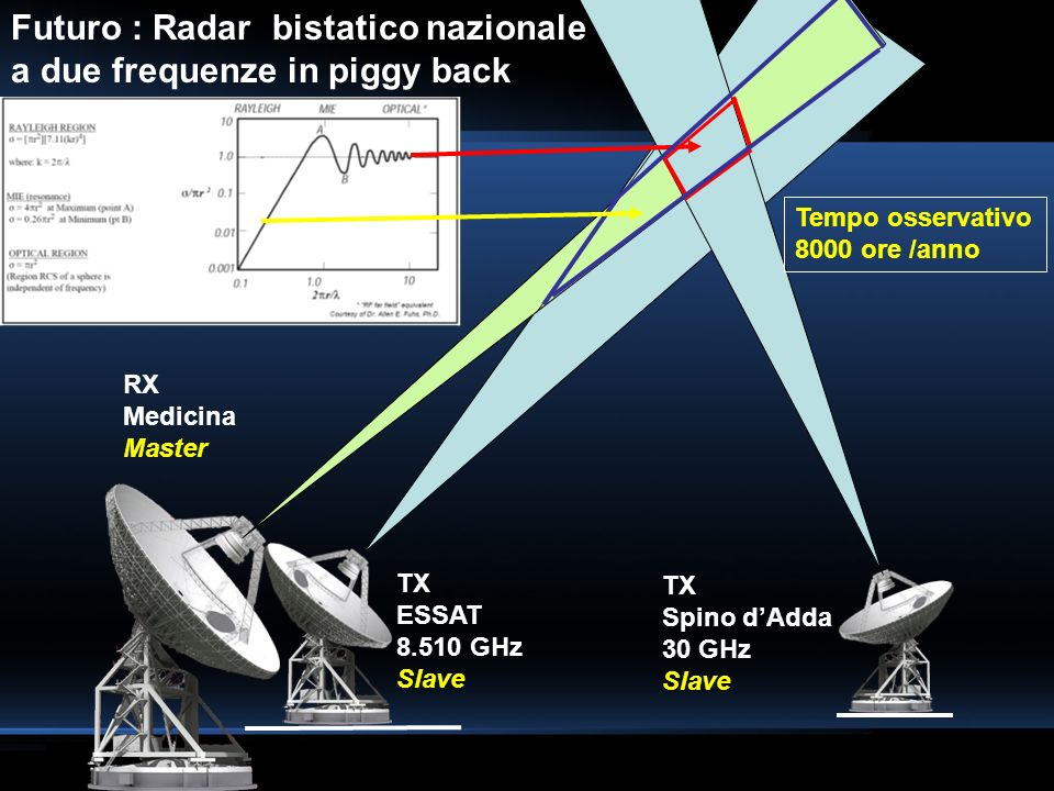 Futuro : Radar bistatico nazionale a due frequenze in piggy back