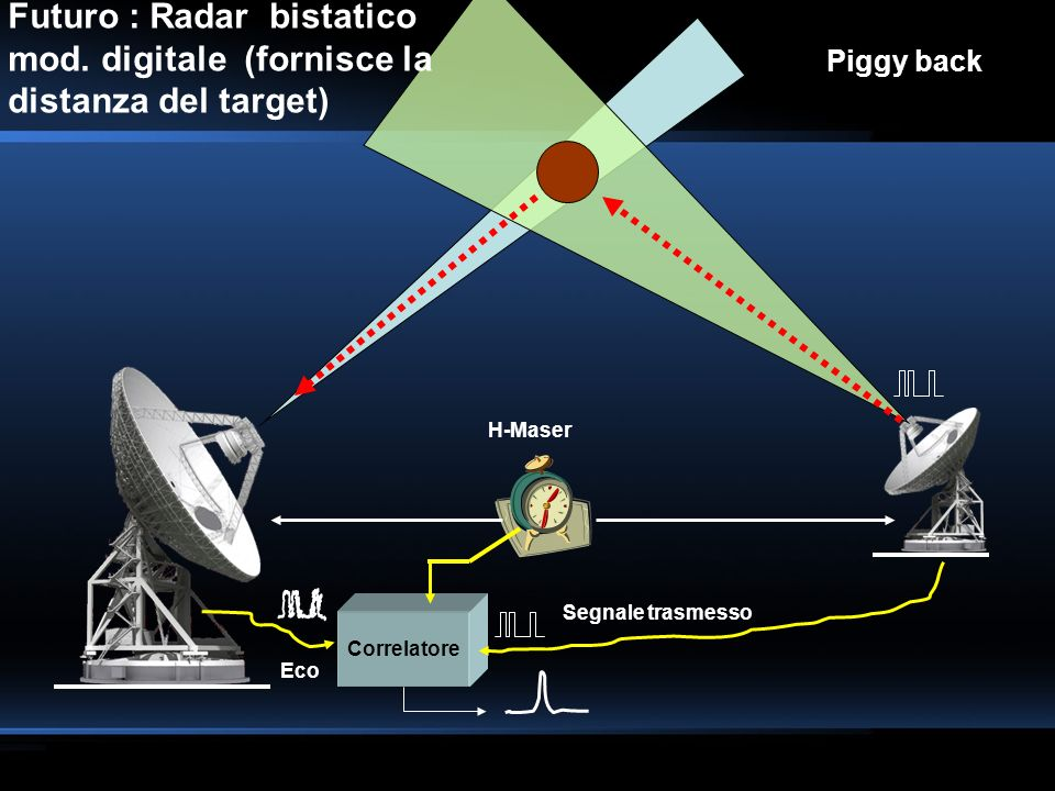 Futuro : Radar bistatico mod. digitale (fornisce la