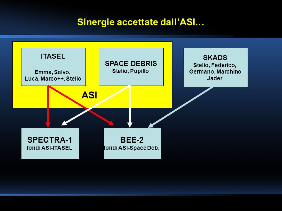 Sinergie accettate dall'ASI…