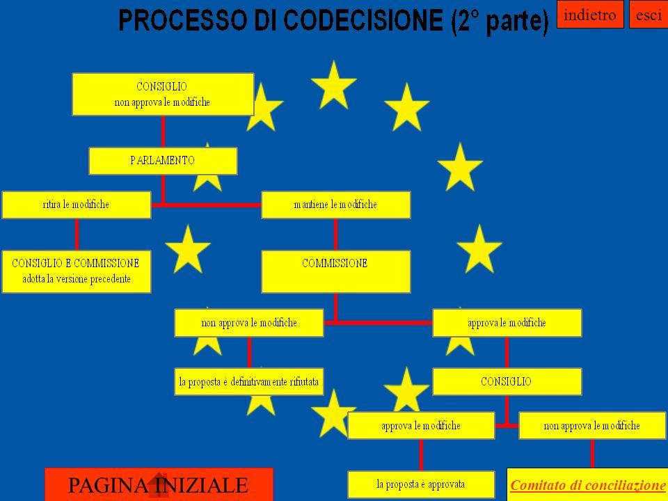Comitato di conciliazione