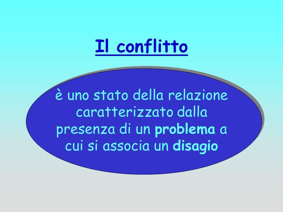 Il conflittoè uno stato della relazione caratterizzato dalla presenza di un problema a cui si associa un disagio.