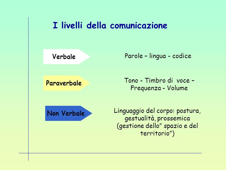 I livelli della comunicazione