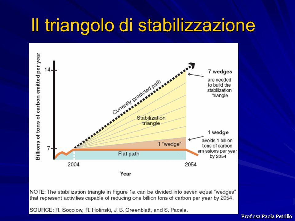 Il triangolo di stabilizzazione