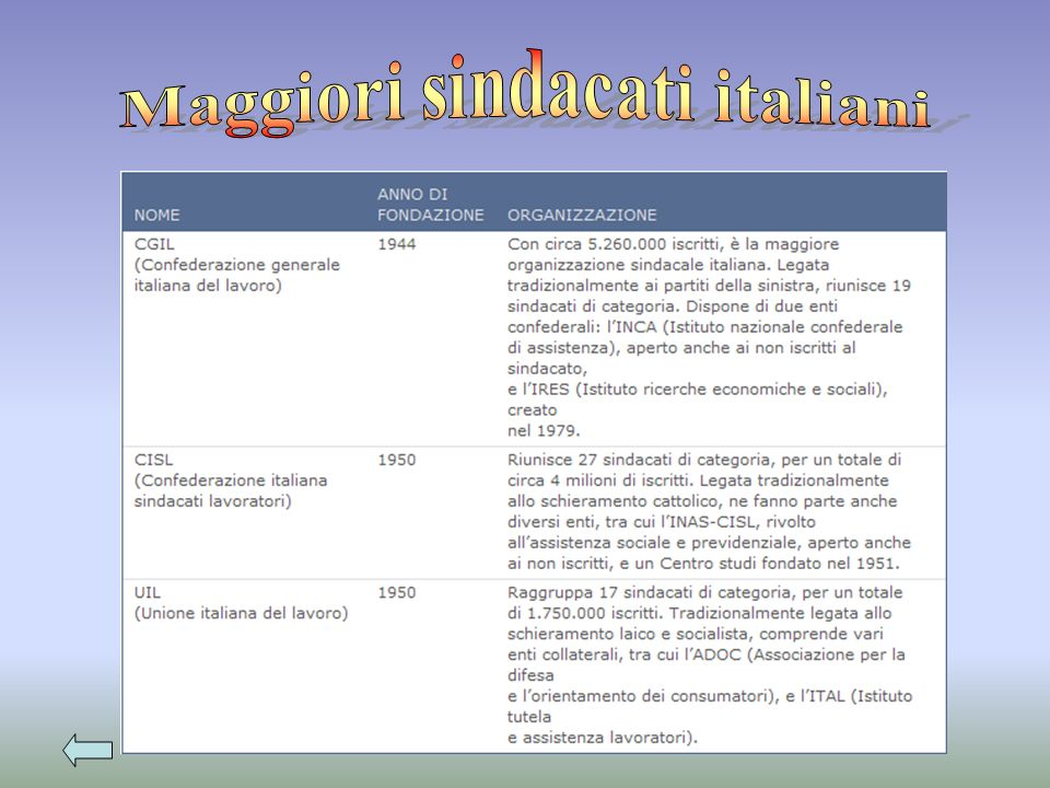 Maggiori sindacati italiani