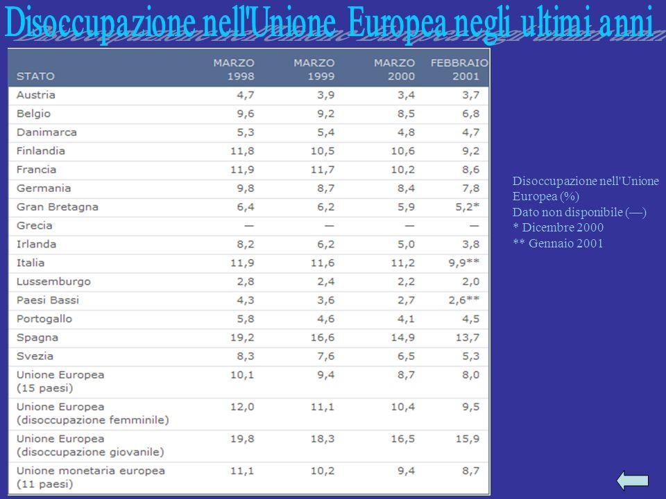 Disoccupazione nell Unione Europea negli ultimi anni