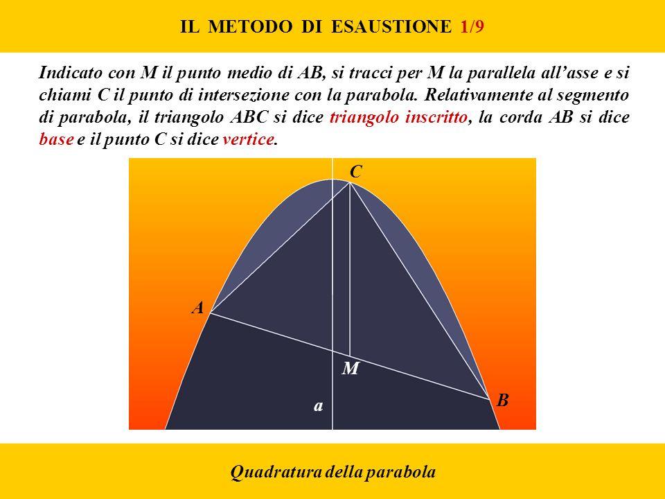 IL METODO DI ESAUSTIONE 1/9 Quadratura della parabola