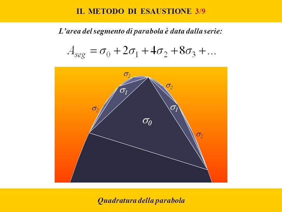 0 1 1 IL METODO DI ESAUSTIONE 3/9