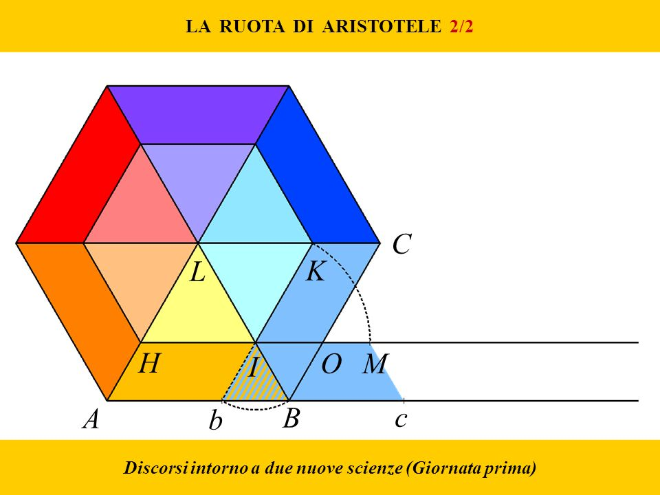 C L K H I O M A b B c LA RUOTA DI ARISTOTELE 2/2