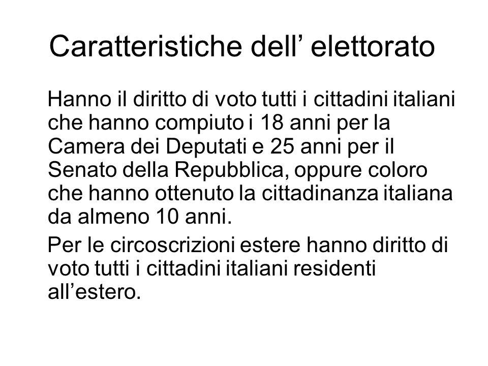 Caratteristiche dell' elettorato