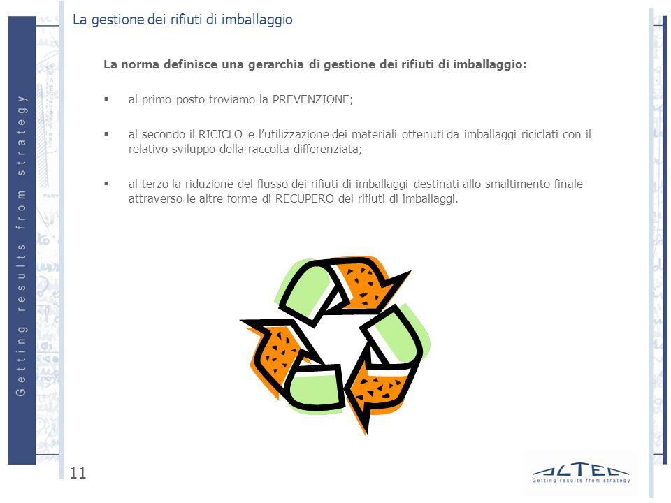 La gestione dei rifiuti di imballaggio