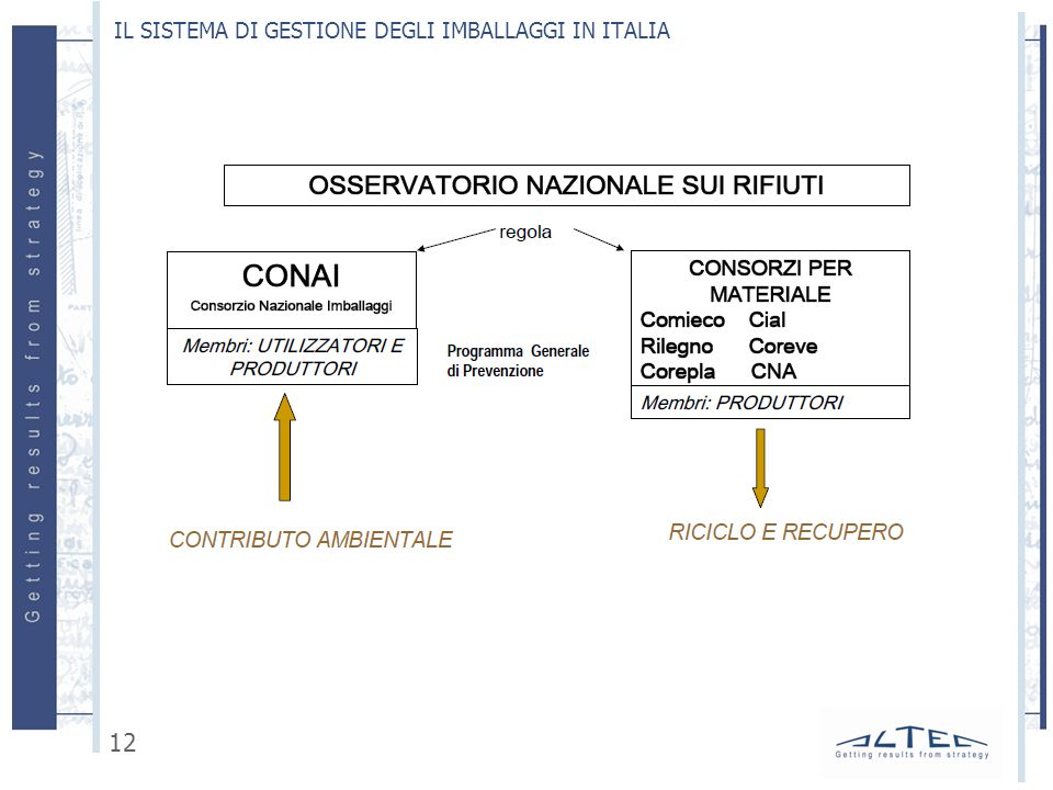IL SISTEMA DI GESTIONE DEGLI IMBALLAGGI IN ITALIA