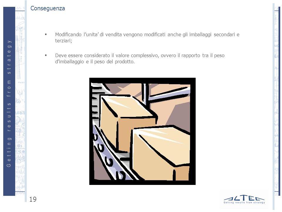 Conseguenza Modificando l'unita' di vendita vengono modificati anche gli imballaggi secondari e terziari;