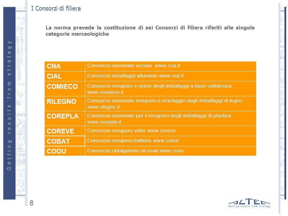 I Consorzi di filiera La norma prevede la costituzione di sei Consorzi di filiera riferiti alle singole categorie merceologiche.