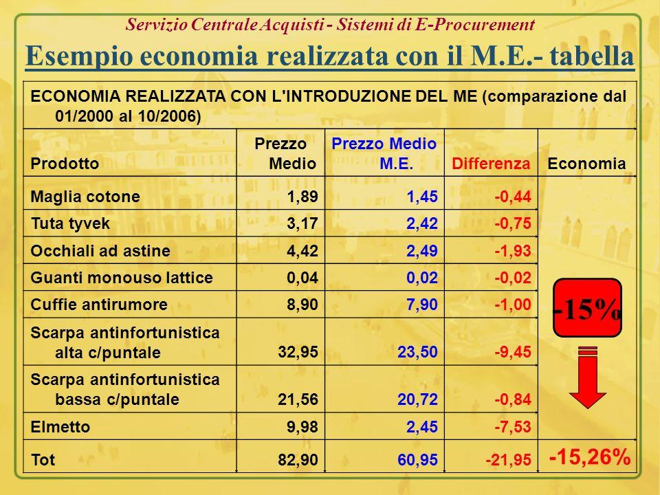 Servizio Centrale Acquisti - Sistemi di E-Procurement Esempio economia realizzata con il M.E.- tabella