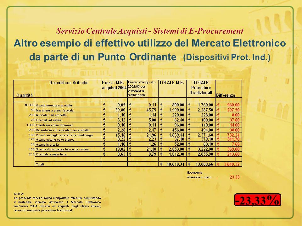 Servizio Centrale Acquisti - Sistemi di E-Procurement Altro esempio di effettivo utilizzo del Mercato Elettronico da parte di un Punto Ordinante (Dispositivi Prot. Ind.)