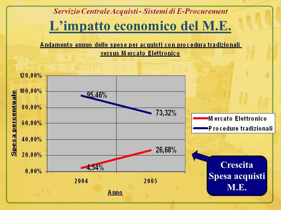 Crescita Spesa acquisti M.E.
