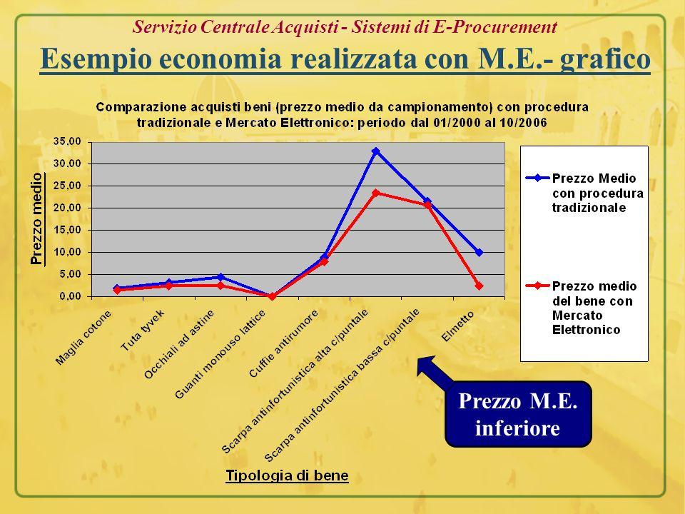 Servizio Centrale Acquisti - Sistemi di E-Procurement Esempio economia realizzata con M.E.- grafico