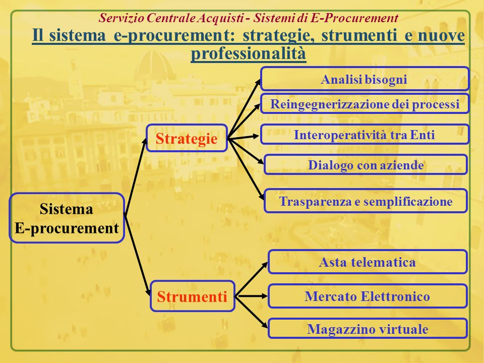 Strategie Sistema E-procurement Strumenti