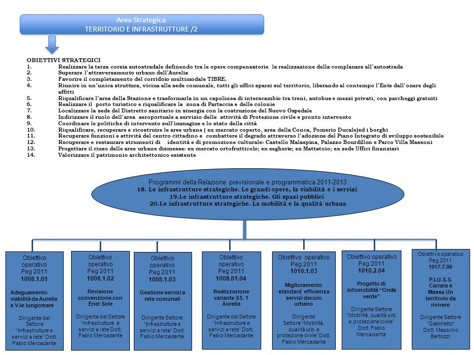 Area Strategica TERRITORIO E INFRASTRUTTURE /2