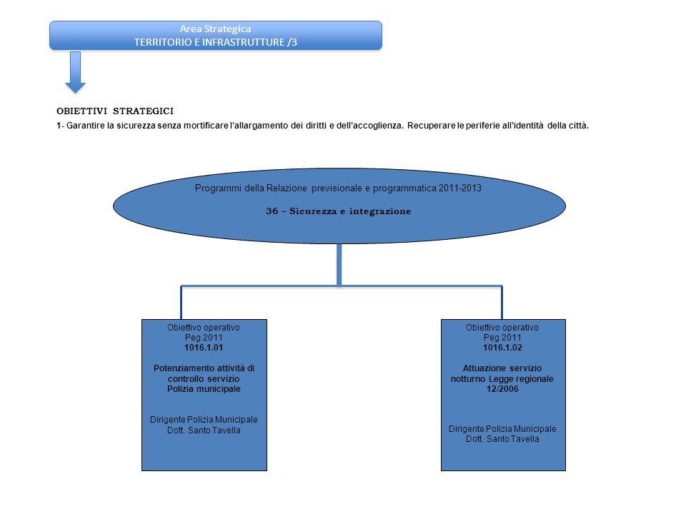 Area Strategica TERRITORIO E INFRASTRUTTURE /3