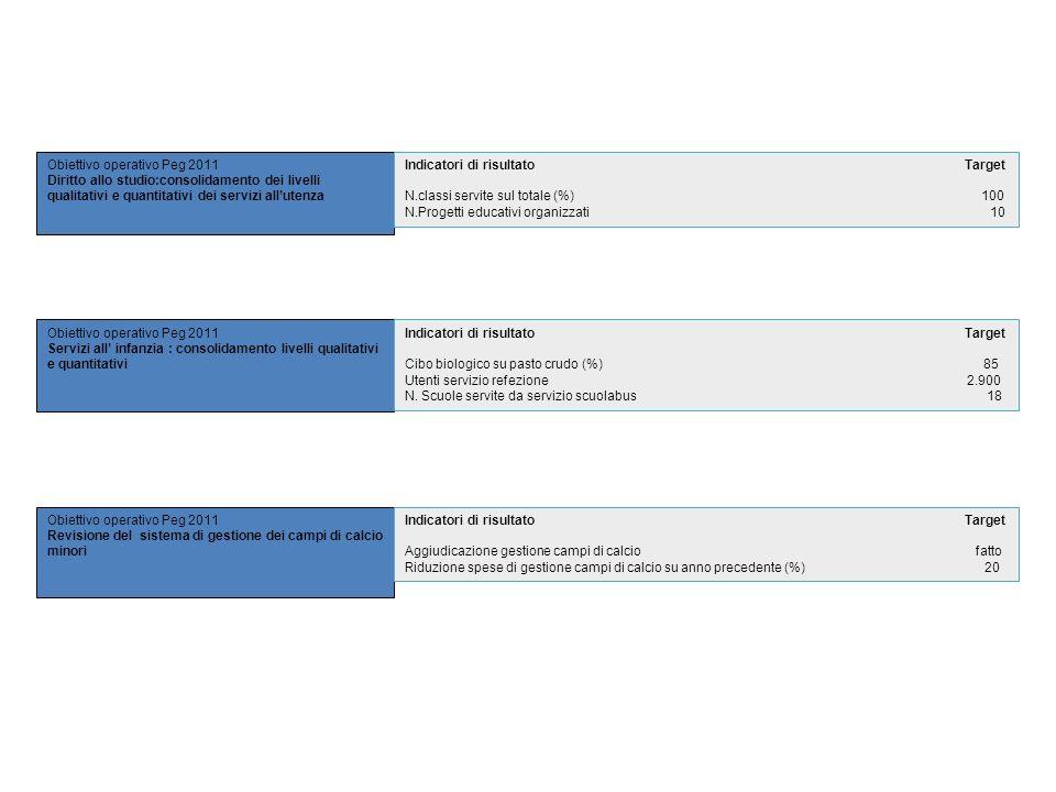 Obiettivo operativo Peg 2011