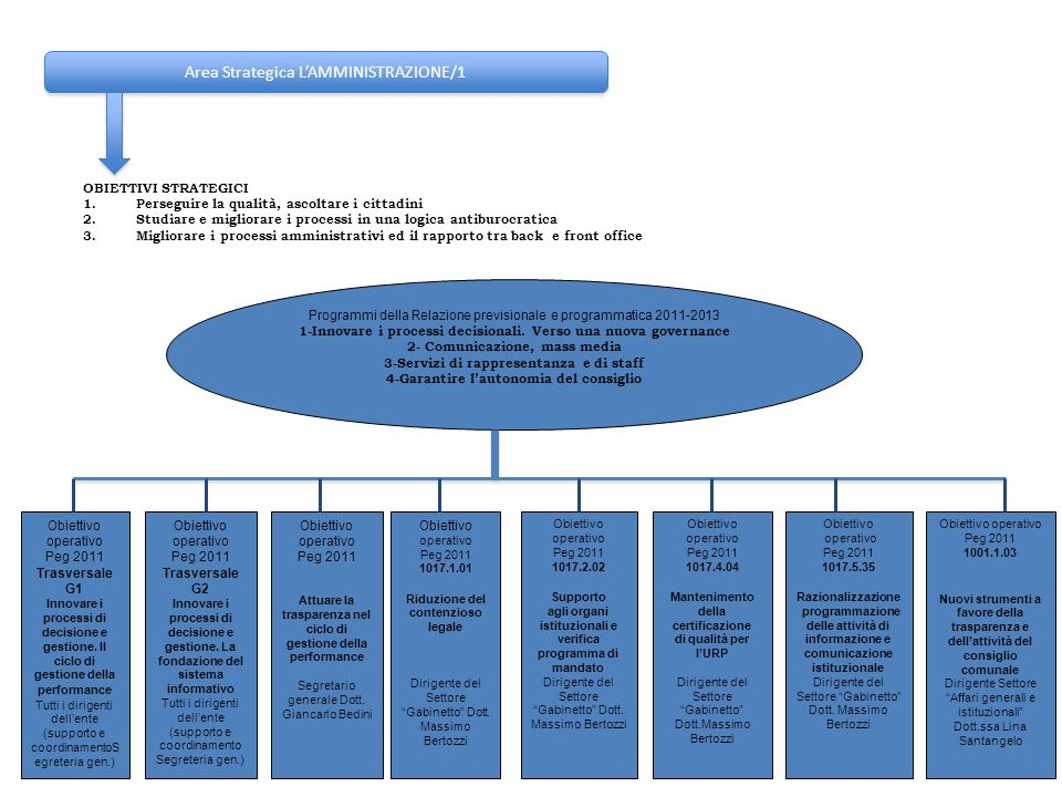 Area Strategica L'AMMINISTRAZIONE/1