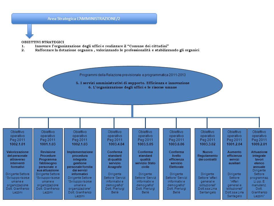 Area Strategica L'AMMINISTRAZIONE/2
