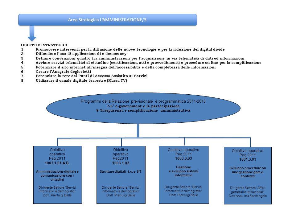 Area Strategica L'AMMINISTRAZIONE/3