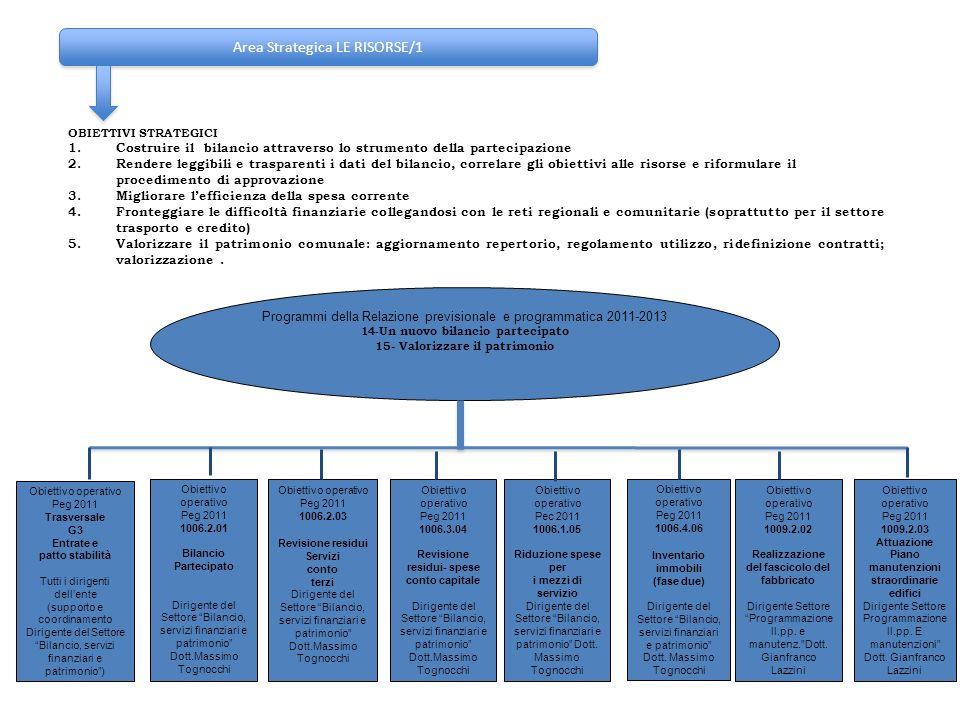 Area Strategica LE RISORSE/1