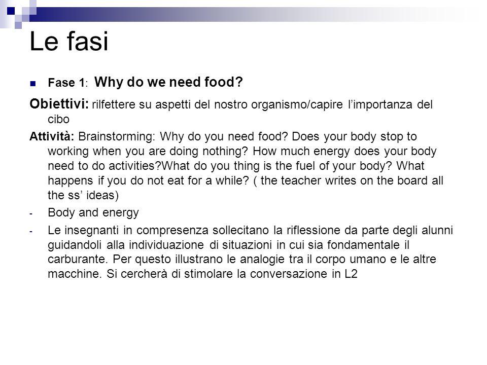 Le fasi Fase 1: Why do we need food Obiettivi: rilfettere su aspetti del nostro organismo/capire l'importanza del cibo.