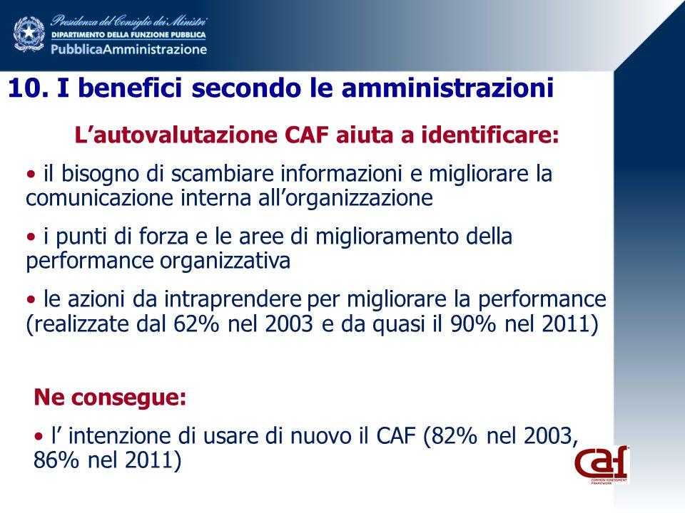 L'autovalutazione CAF aiuta a identificare: