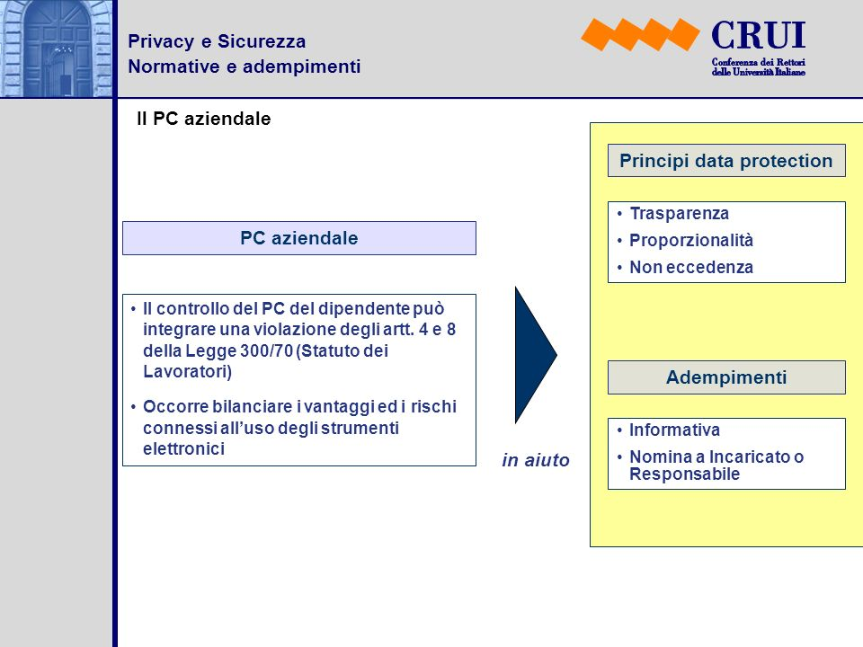 Principi data protection