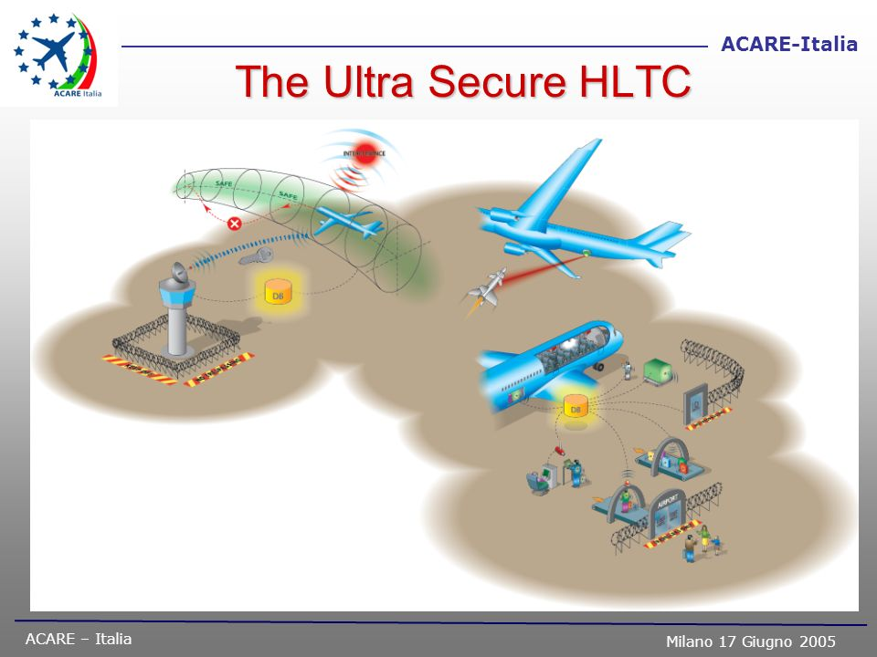 The Ultra Secure HLTCEspecially relevant to the Bloc Building Scenario. Growing international tension and fear of terrorism.