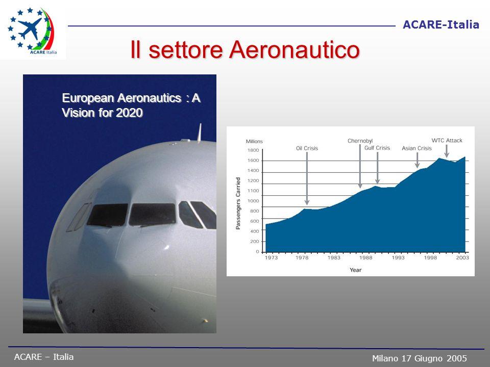 Il settore Aeronautico