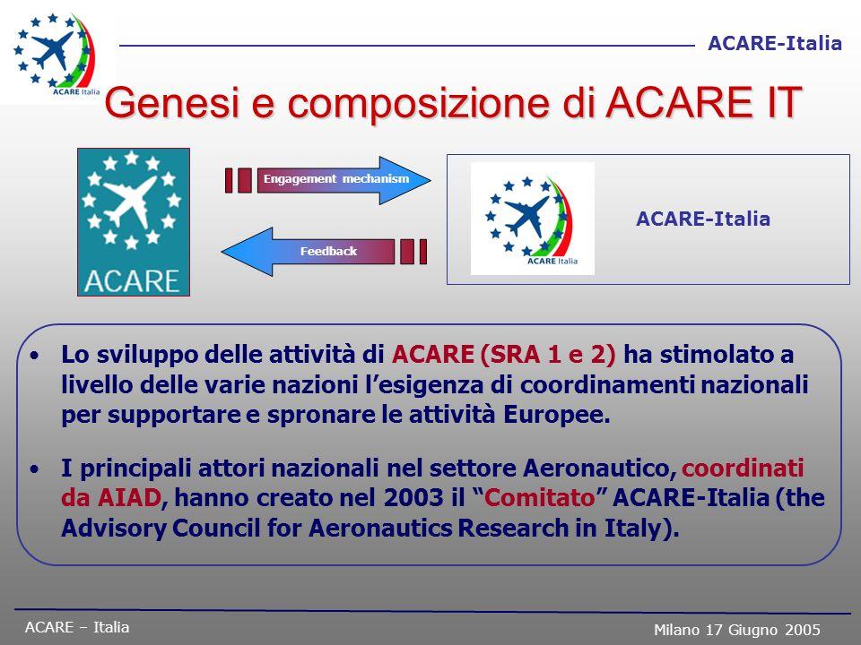 Genesi e composizione di ACARE IT
