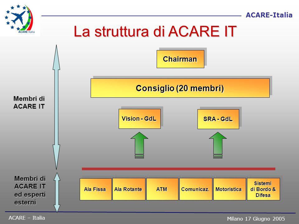 La struttura di ACARE IT