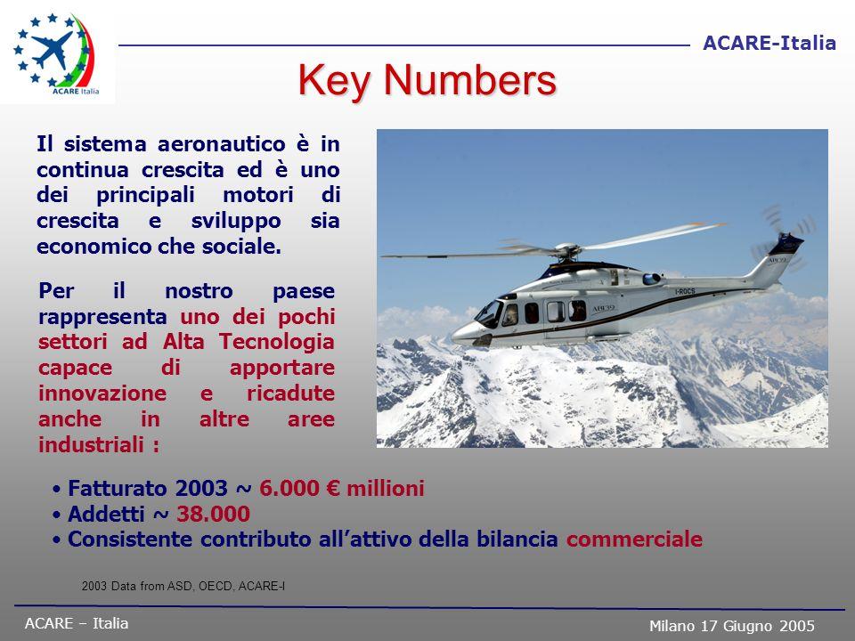 Key Numbers Il sistema aeronautico è in continua crescita ed è uno dei principali motori di crescita e sviluppo sia economico che sociale.