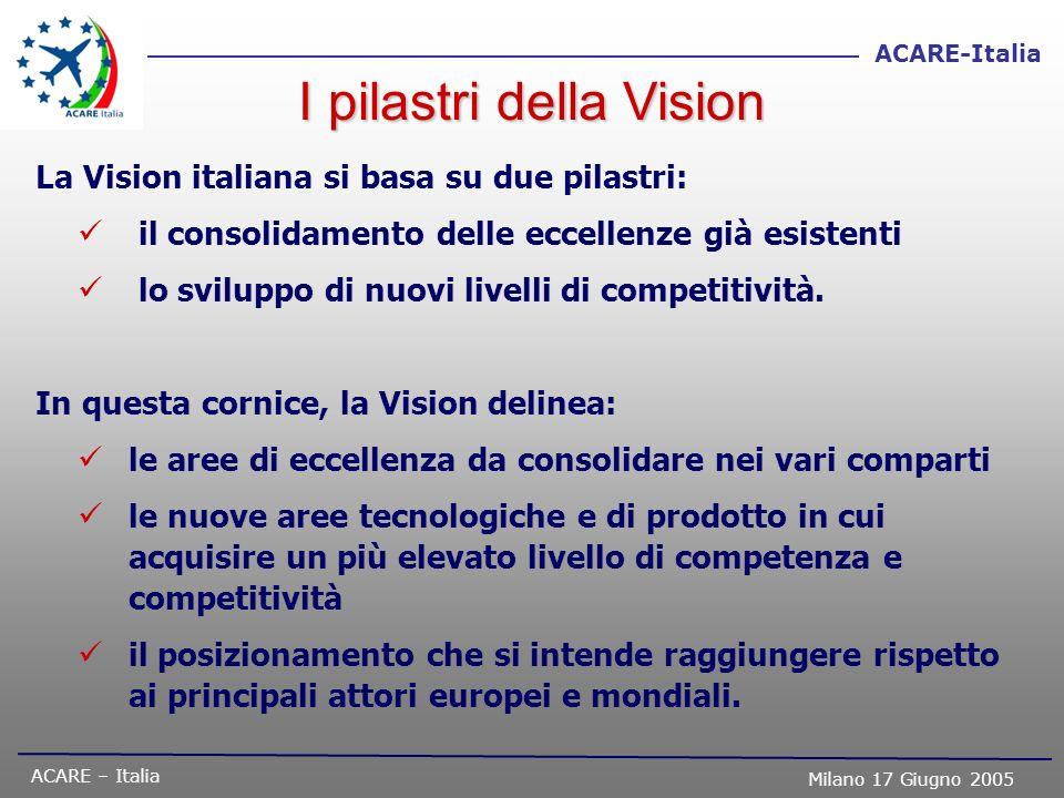 I pilastri della Vision