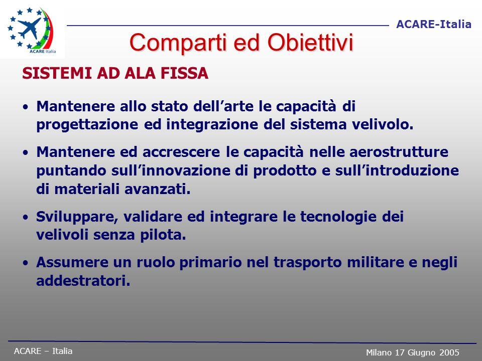 Comparti ed Obiettivi SISTEMI AD ALA FISSA