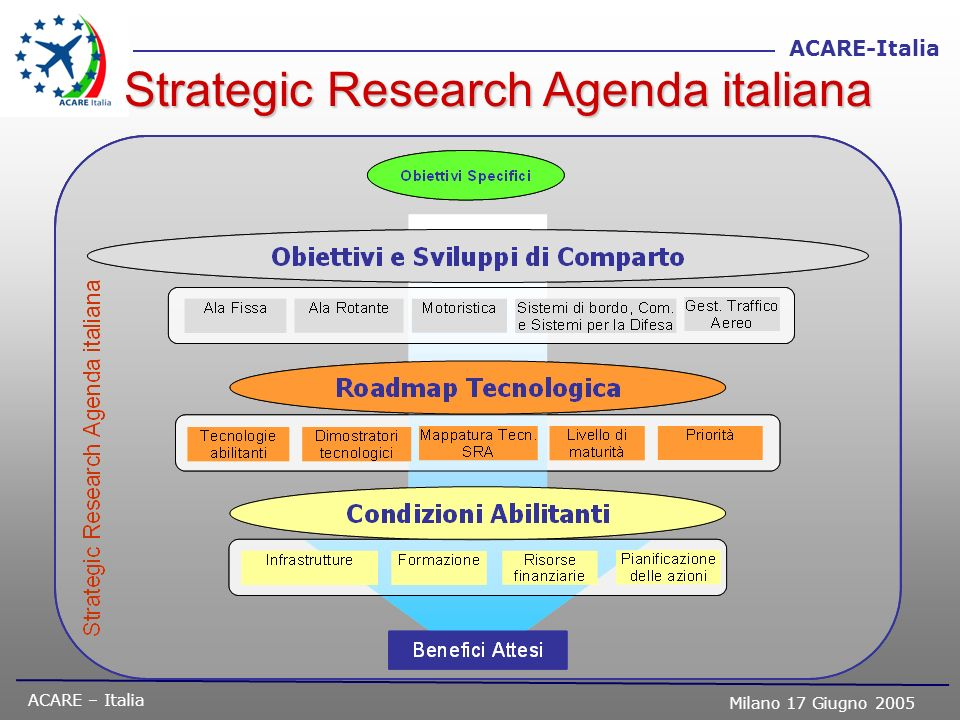 Strategic Research Agenda italiana