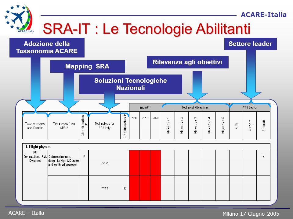 SRA-IT : Le Tecnologie Abilitanti
