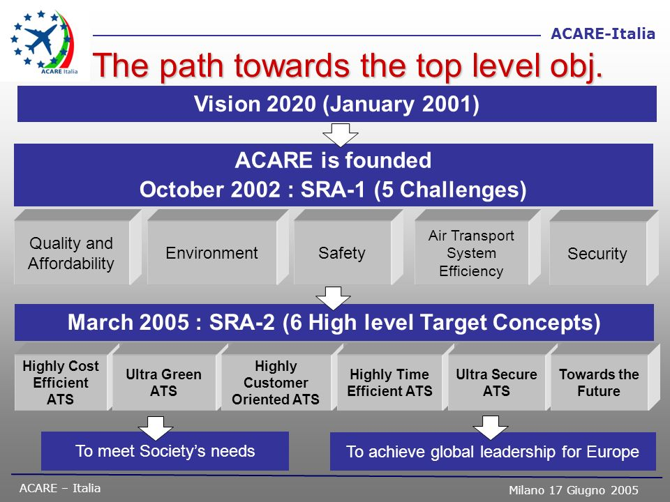 The path towards the top level obj.
