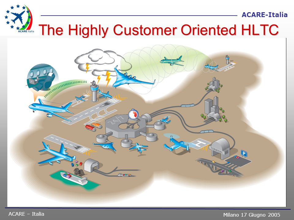 The Highly Customer Oriented HLTC