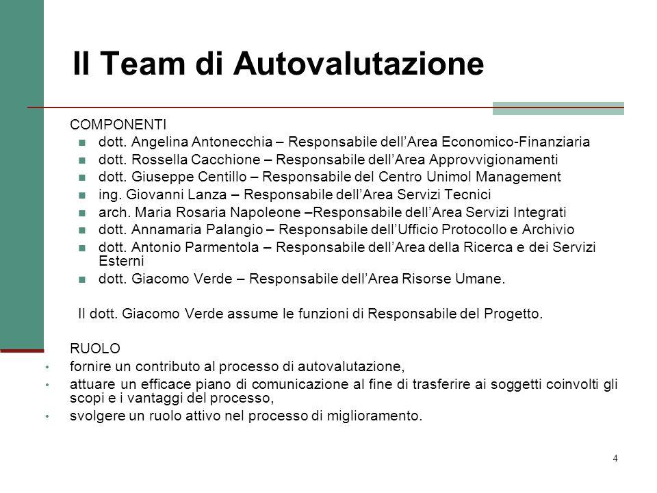 Il Team di Autovalutazione