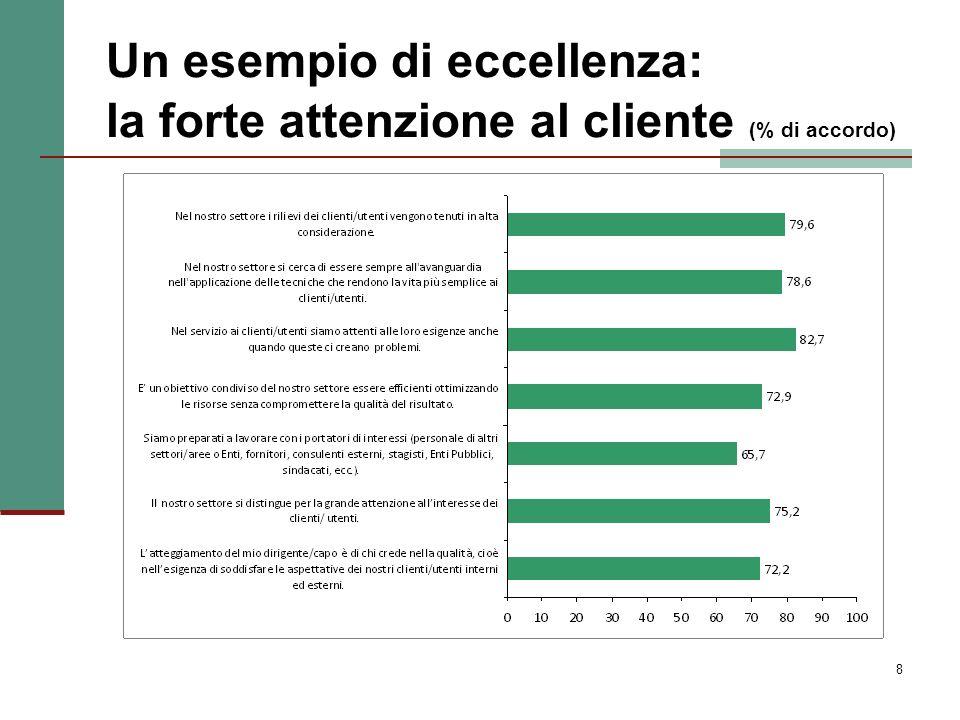 Un esempio di eccellenza: la forte attenzione al cliente (% di accordo)
