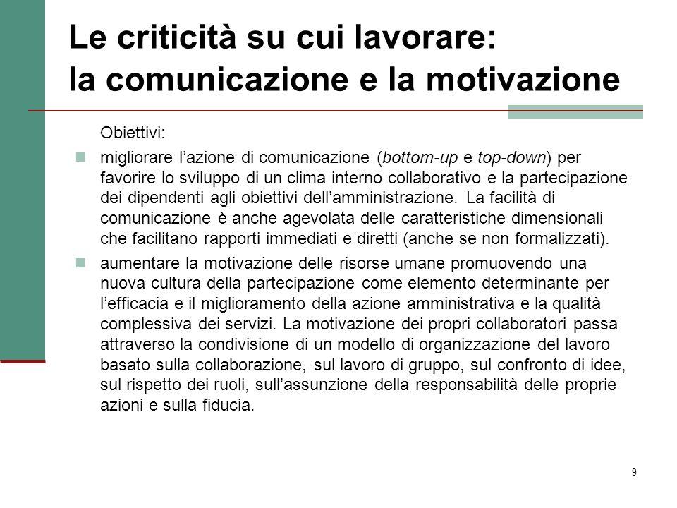 Le criticità su cui lavorare: la comunicazione e la motivazione