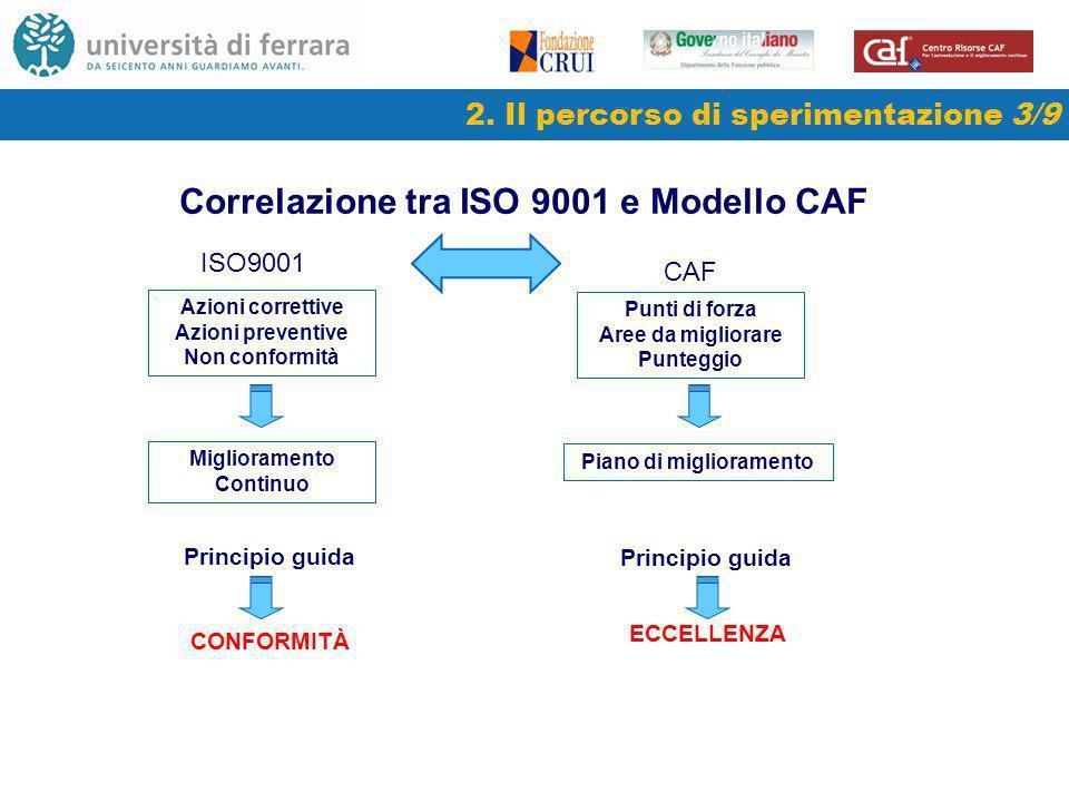 Correlazione tra ISO 9001 e Modello CAF