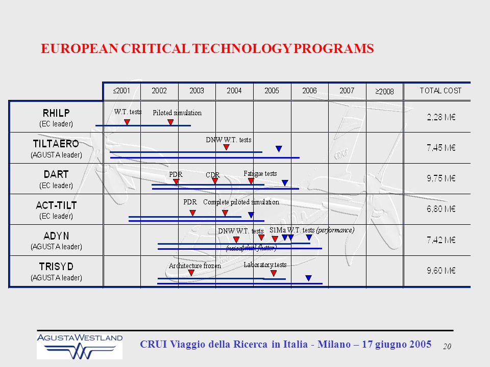 EUROPEAN CRITICAL TECHNOLOGY PROGRAMS