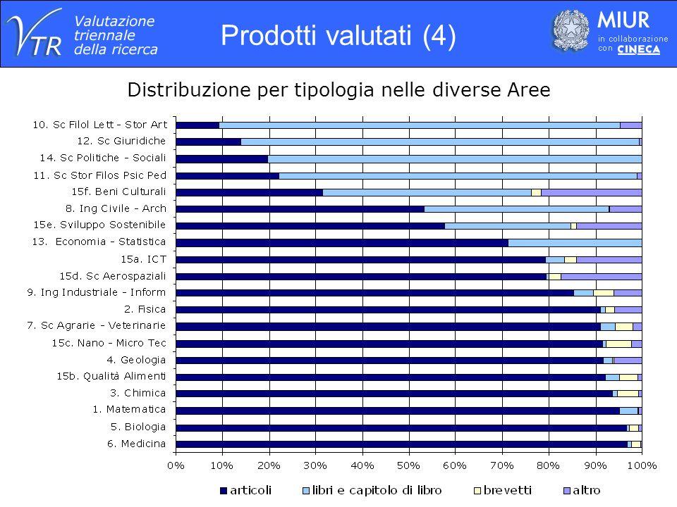 Distribuzione per tipologia nelle diverse Aree